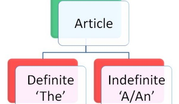 Articles A and AN