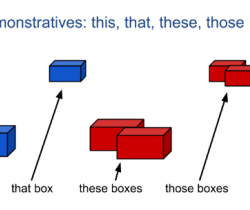 Adjectives 2: Demonstrative - This, That, These and Those