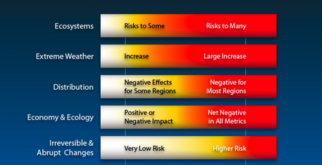 positive negative impacts of globalai