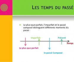 Revision of the compound past tense and the imperfect