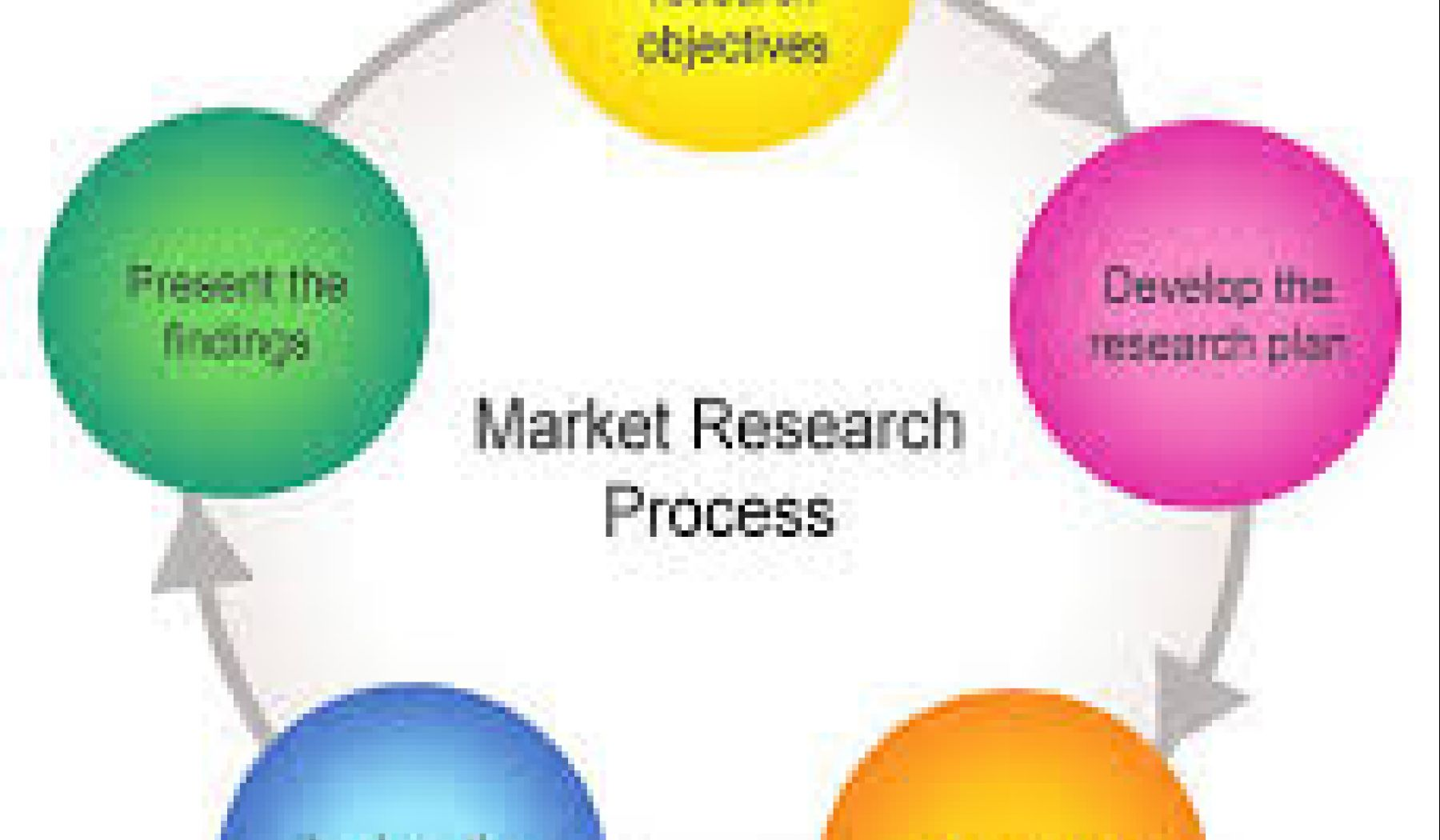 process of marketing research