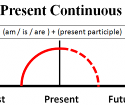 Tenses-4 (Present continuous) - (excluding use for future tense)