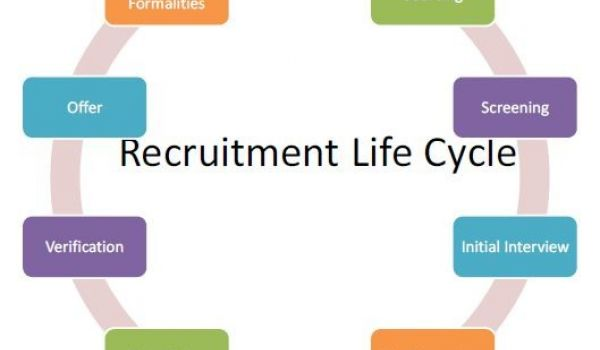 Recruitment Process Test Types