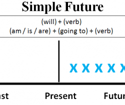 (Regreso al futuro!) Futuro Simple Tense-1